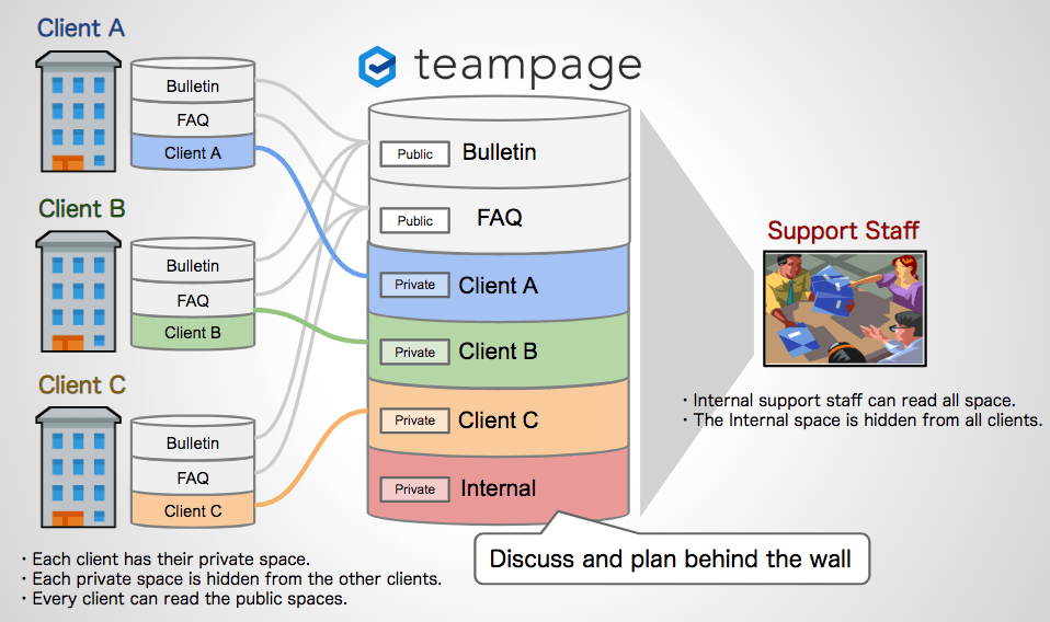 The structure of the support site by TeamPage